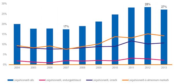 Mynd 1. Hlutfall heimila á leigumarkaði frá 2004 til 2013.
