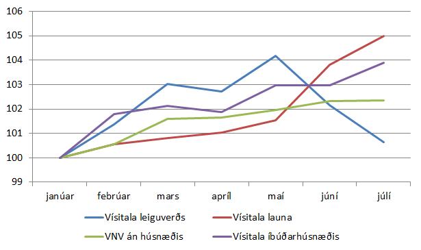 Mynd 4. Þróun leiguverðs, fasteignaverðs, launa og verðlags frá janúar til júlí 2015.