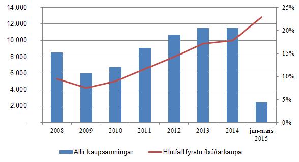 Mynd 5. Fjöldi kaupsamninga og hlutfall fyrstu íbúðakaupa af öllum kaupsamningum frá 2008 til mars 2015.