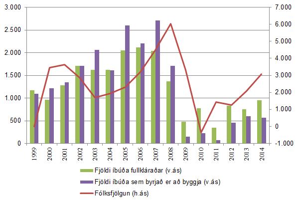 Mynd 7. Mannfjöldi og húsnæðismarkaður á höfuðborgarsvæðinu frá 1999 til 2015.