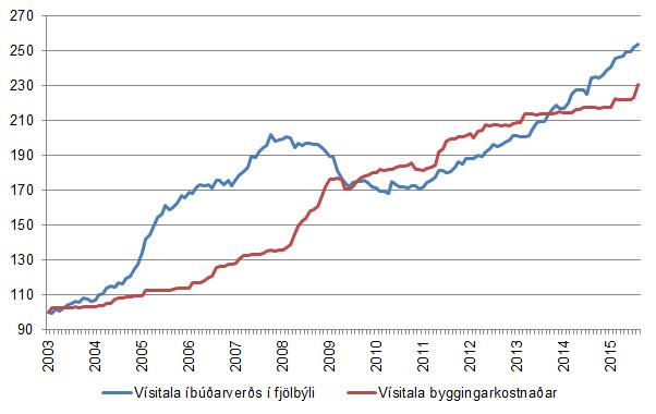 Mynd 8. Þróun vísitölu byggingarkostnaðar og vísitölu íbúðarhúsnæðis frá janúar 2003 til ágúst 2015.