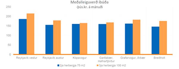 Mynd 9. Meðalleiguverð íbúða á höfuðborgarsvæðinu árið 2014.