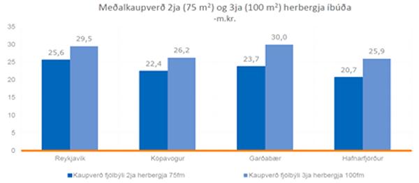 Mynd 10. Meðalkaupverð á höfuðborgarsvæðinu árið 2014.